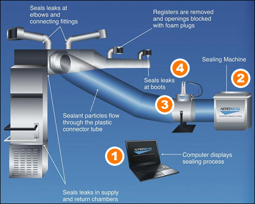 aeroseal-process
