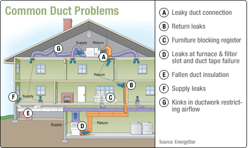 Residential Duct Sealing Duct Medic